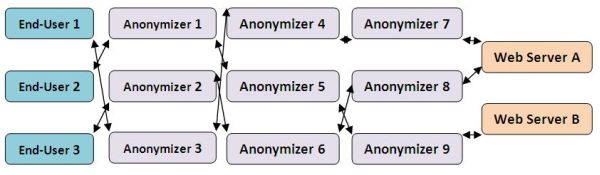More complicated anonymizer diagram